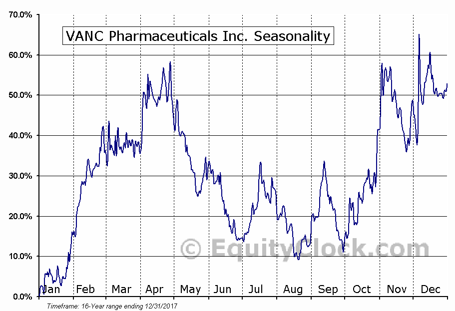VANC Pharmaceuticals Inc. (TSXV:VANC) Seasonal Chart