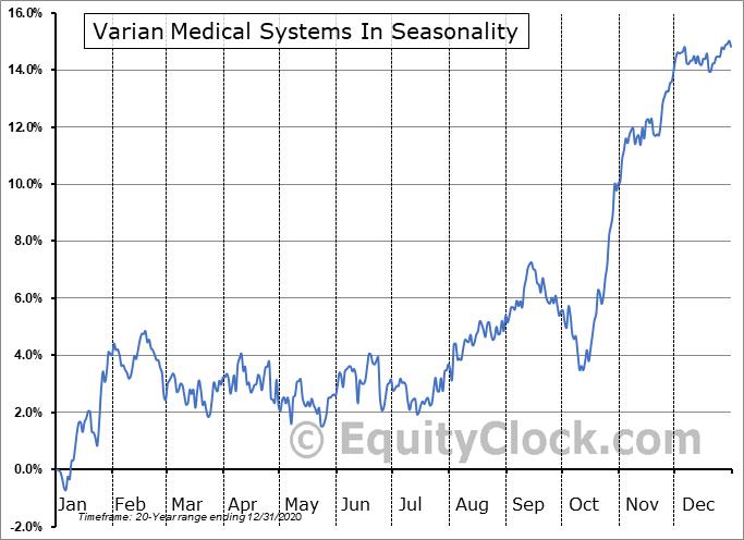 Varian Medical Systems In (NYSE:VAR) Seasonal Chart