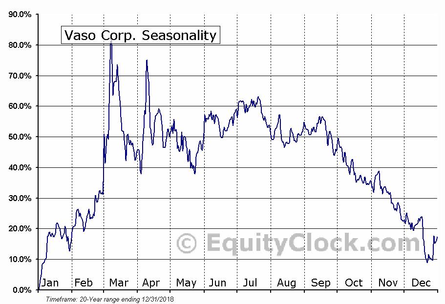 Vaso Corp. (OTCMKT:VASO) Seasonal Chart