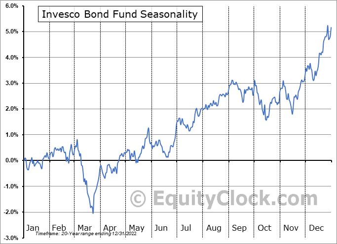 Invesco Bond Fund (NYSE:VBF) Seasonal Chart