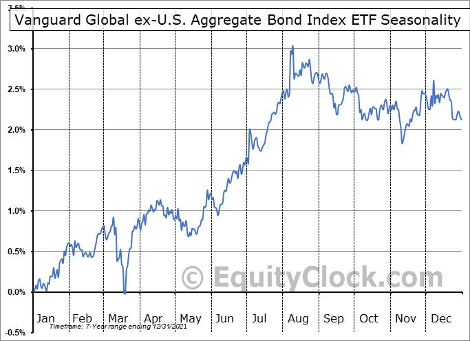 Vanguard Global ex-U.S. Aggregate Bond Index ETF (CAD-hedged) (TSE:VBG.TO) Seasonal Chart