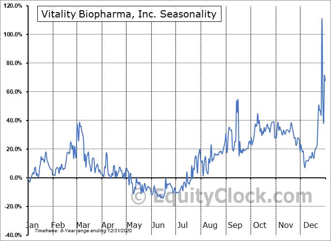 Vitality Biopharma, Inc. (OTCMKT:VBIO) Seasonal Chart