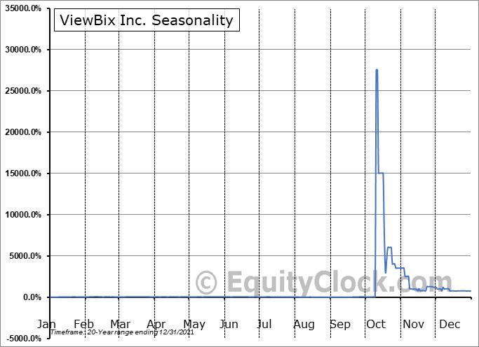 ViewBix Inc. (OTCMKT:VBIX) Seasonal Chart