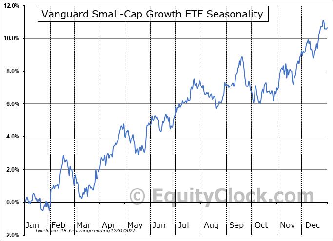 Vanguard Small-Cap Growth ETF (NYSE:VBK) Seasonal Chart