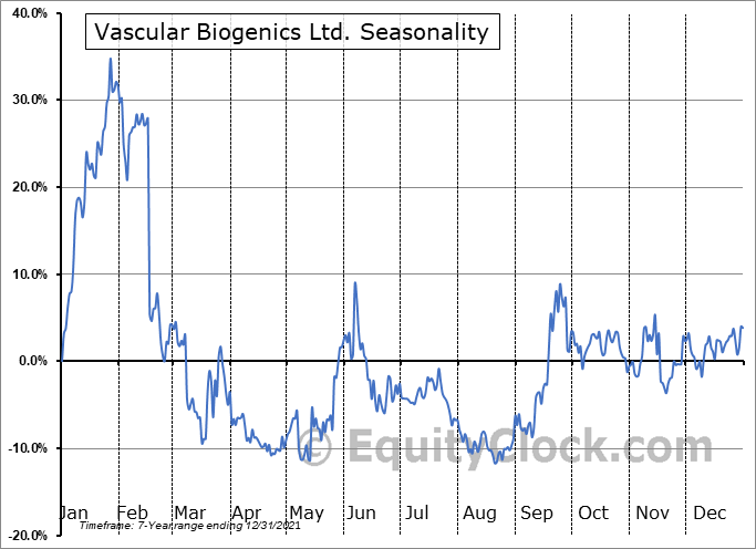 Vascular Biogenics Ltd. (NASD:VBLT) Seasonal Chart