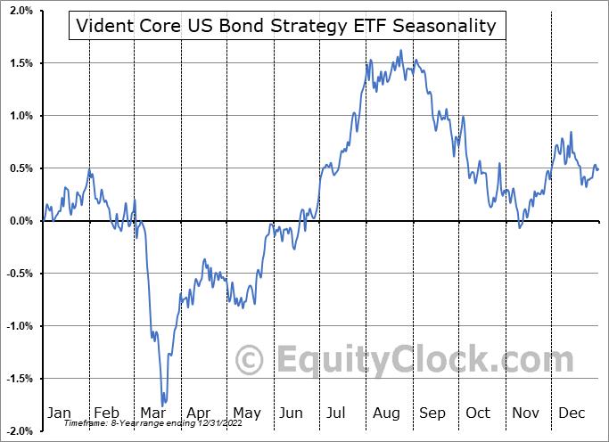 Vident Core US Bond Strategy ETF (AMEX:VBND) Seasonal Chart