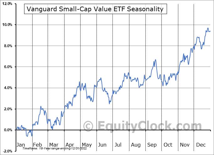 Vanguard Small-Cap Value ETF (NYSE:VBR) Seasonal Chart