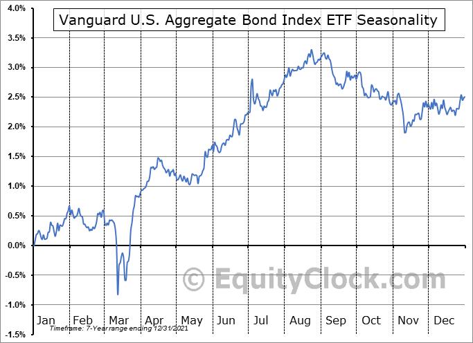 Vanguard U.S. Aggregate Bond Index ETF (CAD-hedged) (TSE:VBU.TO) Seasonal Chart