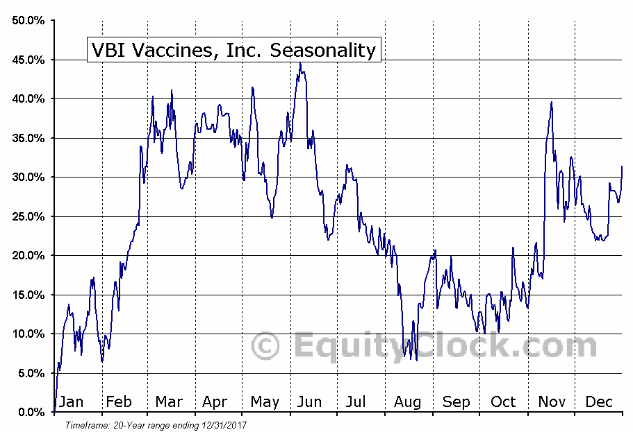 VBI Vaccines, Inc. (TSE:VBV.TO) Seasonal Chart