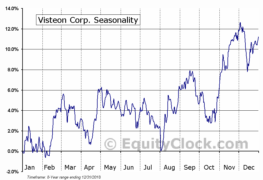 Visteon Corp. (NASD:VC) Seasonal Chart