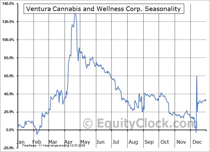 Ventura Cannabis and Wellness Corp. (CSE:VCAN.CA) Seasonal Chart