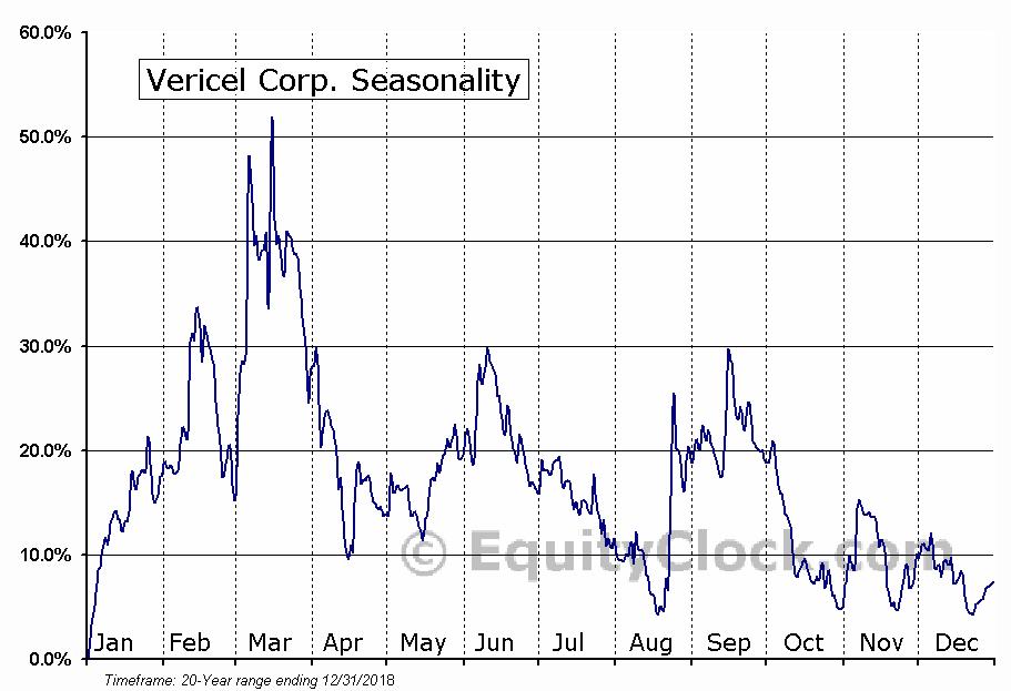Vericel Corp. (NASD:VCEL) Seasonal Chart
