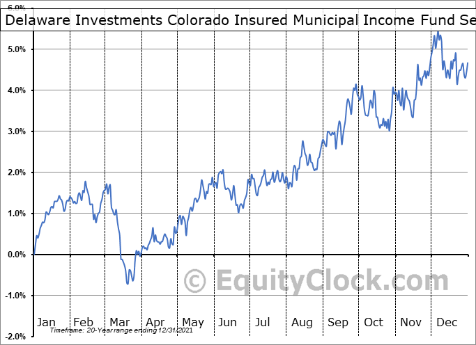Delaware Investments Colorado Insured Municipal Income Fund (AMEX:VCF) Seasonal Chart