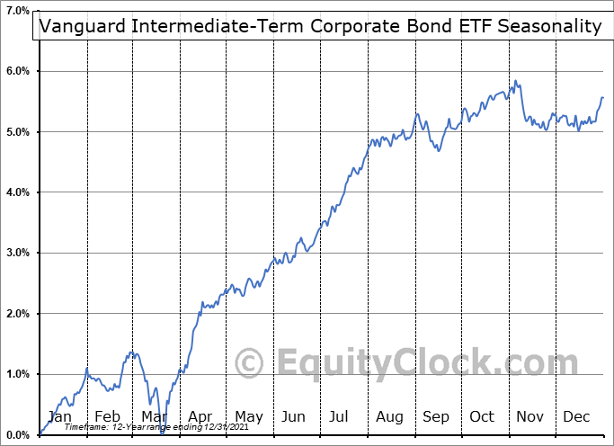 Vanguard Intermediate-Term Corporate Bond ETF (NASD:VCIT) Seasonal Chart