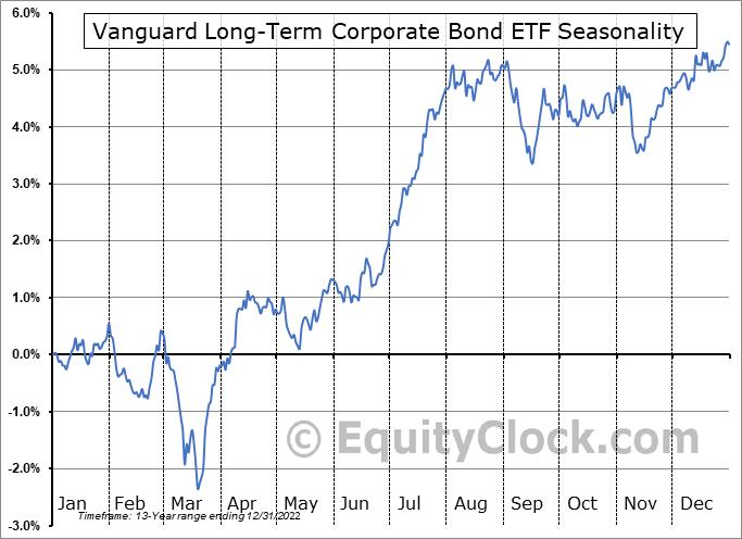 Vanguard Long-Term Corporate Bond ETF (NASD:VCLT) Seasonal Chart