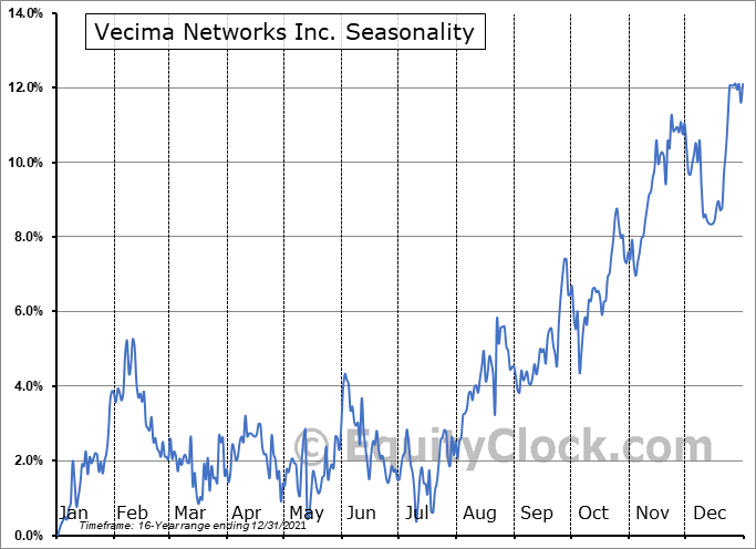 Vecima Networks Inc. (TSE:VCM.TO) Seasonal Chart