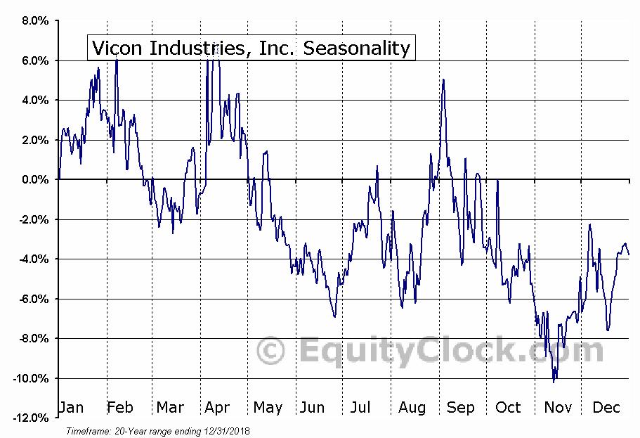 Vicon Industries, Inc. (OTCMKT:VCON) Seasonal Chart