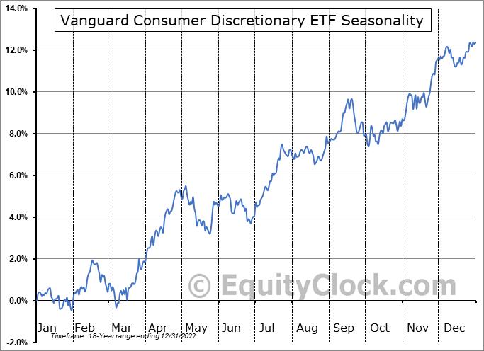 Vanguard Consumer Discretionary ETF (NYSE:VCR) Seasonal Chart