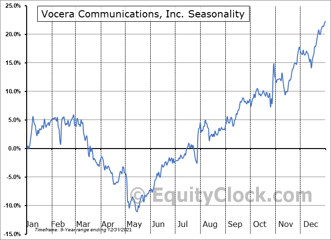 Vocera Communications, Inc. (NYSE:VCRA) Seasonal Chart