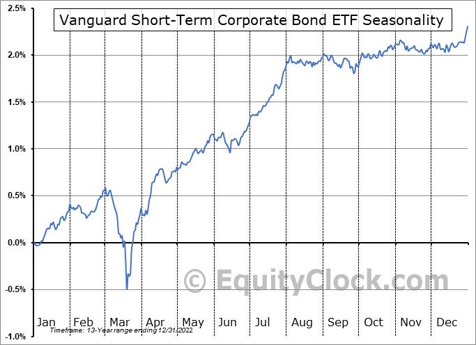 Vanguard Short-Term Corporate Bond ETF (NASD:VCSH) Seasonal Chart