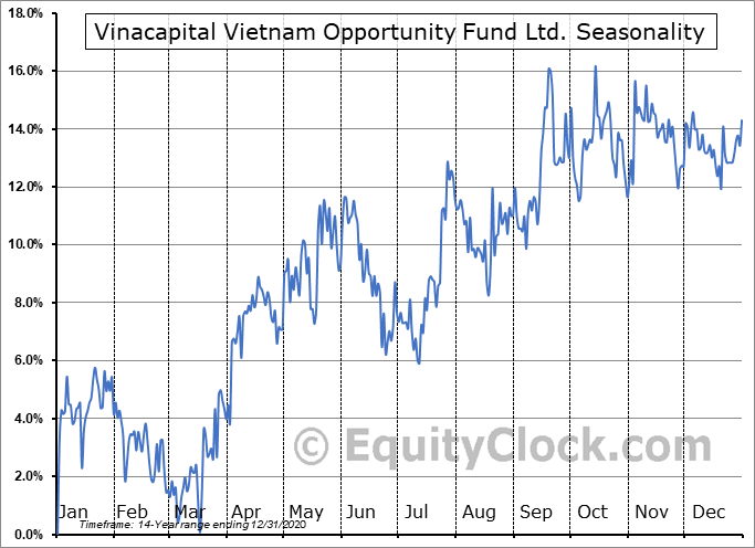 Vinacapital Vietnam Opportunity Fund Ltd. (OTCMKT:VCVOF) Seasonal Chart