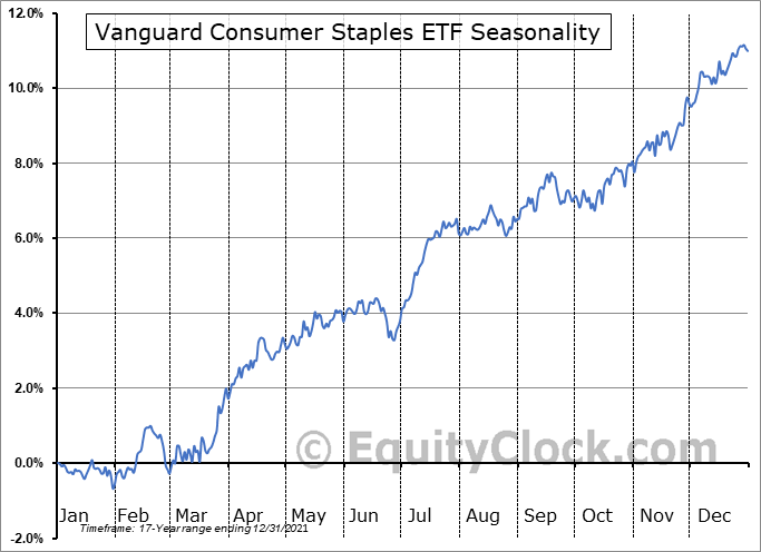 Vanguard Consumer Staples ETF (NYSE:VDC) Seasonal Chart