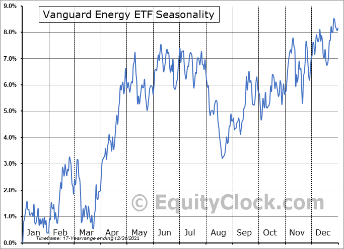 Vanguard Energy ETF (NYSE:VDE) Seasonal Chart