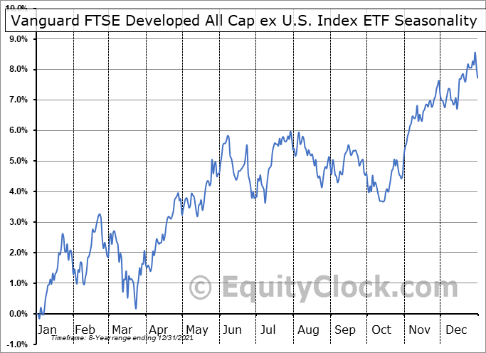 Vanguard FTSE Developed All Cap ex U.S. Index ETF (TSE:VDU.TO) Seasonal Chart