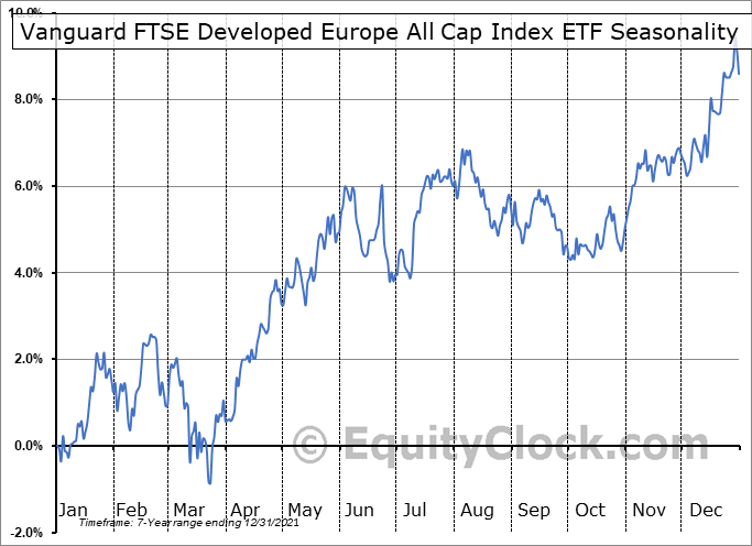 Vanguard FTSE Developed Europe All Cap Index ETF (TSE:VE.TO) Seasonal Chart