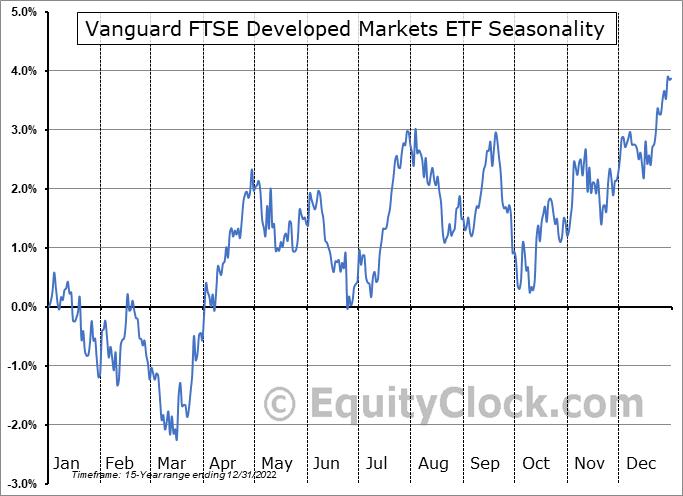 Vanguard FTSE Developed Markets ETF (NYSE:VEA) Seasonal Chart