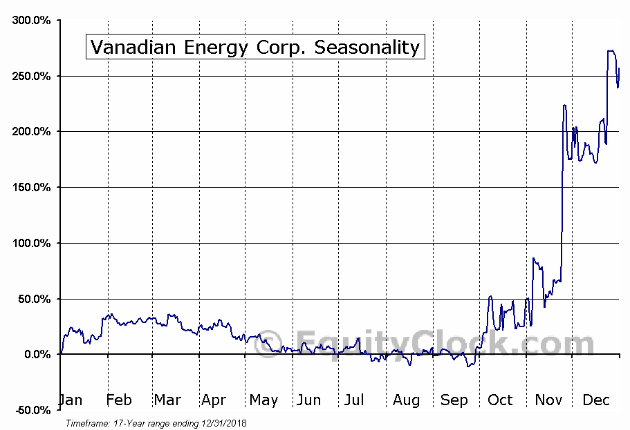 Vanadian Energy Corp. (TSXV:VEC.V) Seasonal Chart