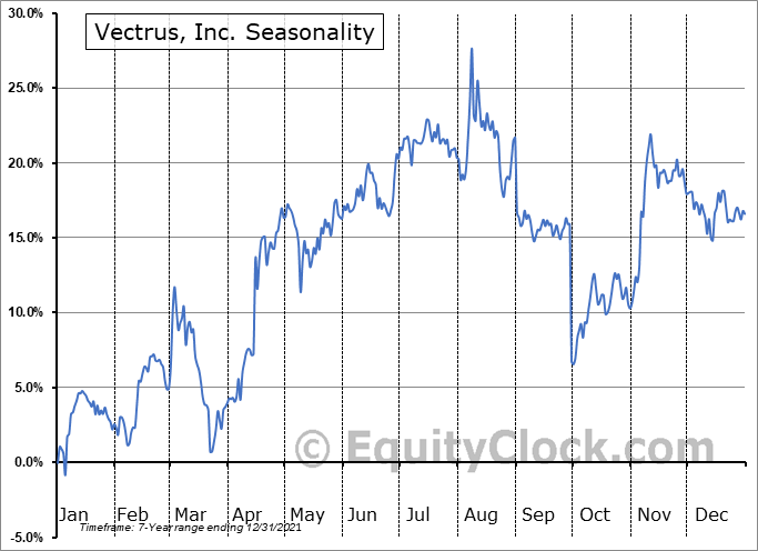 Vectrus, Inc. (NYSE:VEC) Seasonal Chart