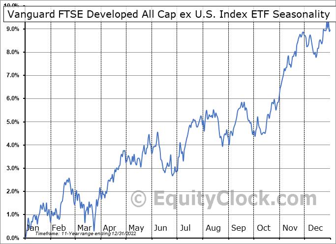 Vanguard FTSE Developed All Cap ex U.S. Index ETF (CAD-hedged) (TSE:VEF.TO) Seasonal Chart