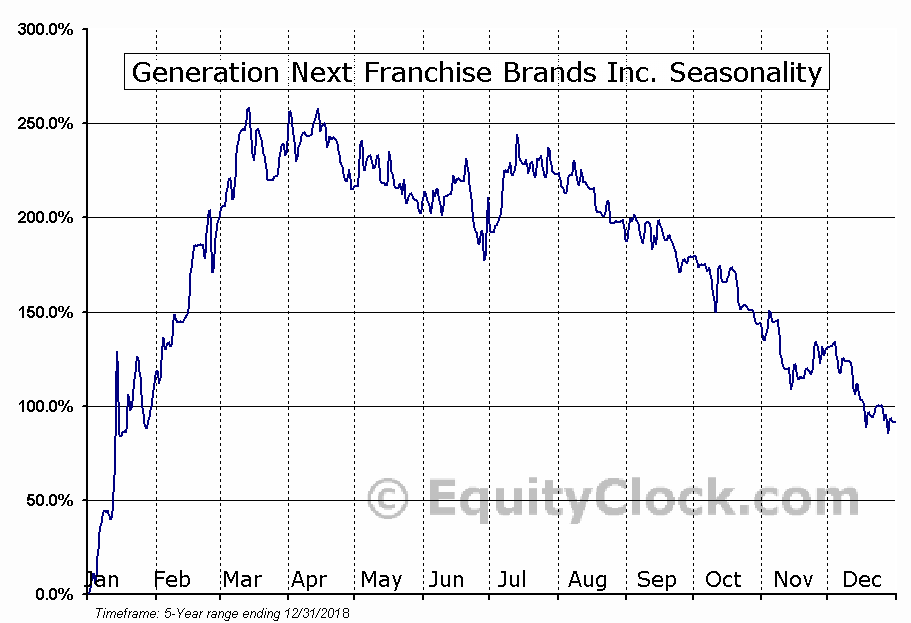 Generation Next Franchise Brands Inc. (OTCMKT:VEND) Seasonal Chart