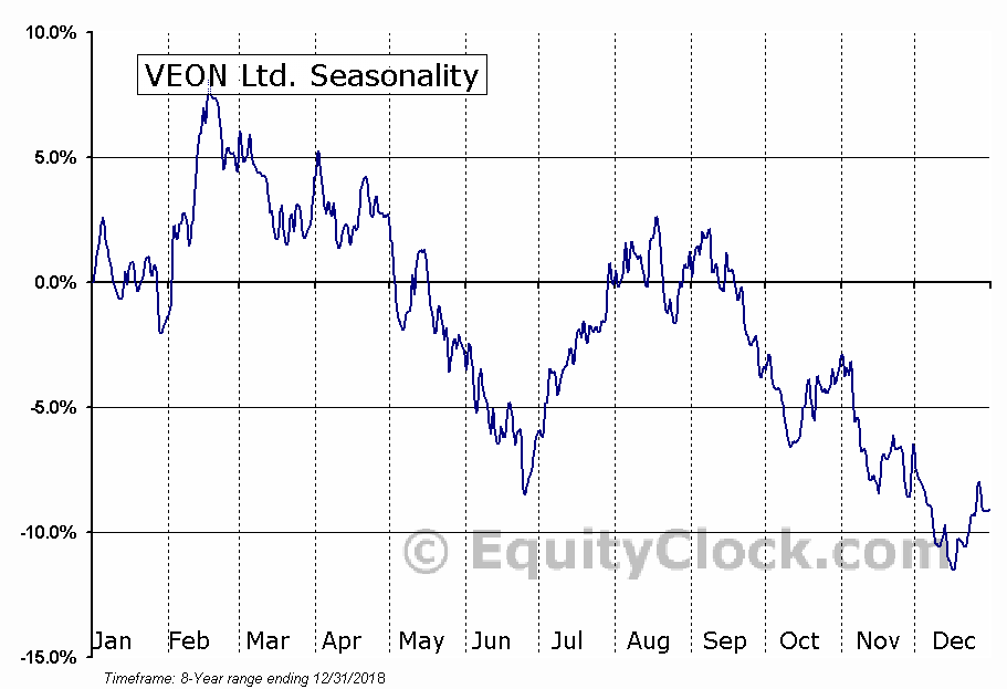 VEON Ltd. (NASD:VEON) Seasonal Chart