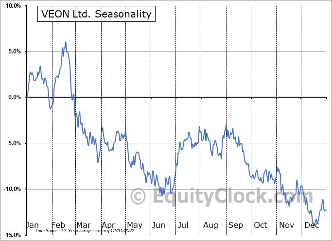 VEON Ltd. (NASD:VEON) Seasonal Chart