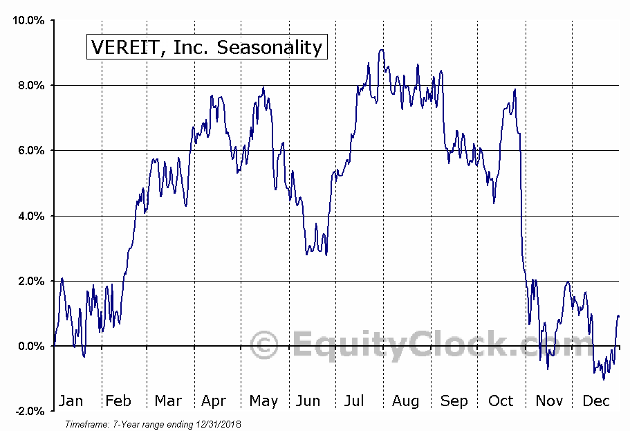 VEREIT, Inc. (NYSE:VER) Seasonal Chart