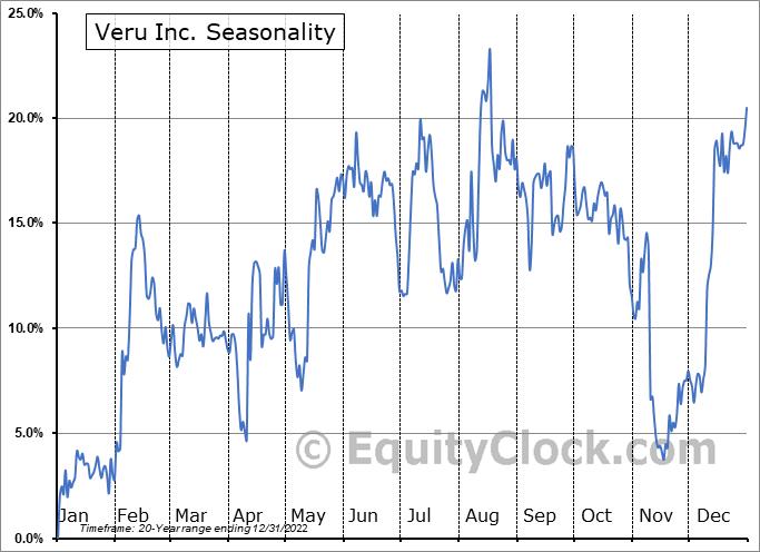 Veru Inc. (NASD:VERU) Seasonal Chart