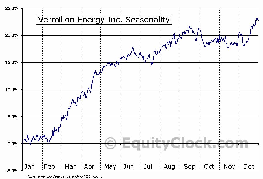 Vermilion Energy Trust  (TSE:VET) Seasonal Chart