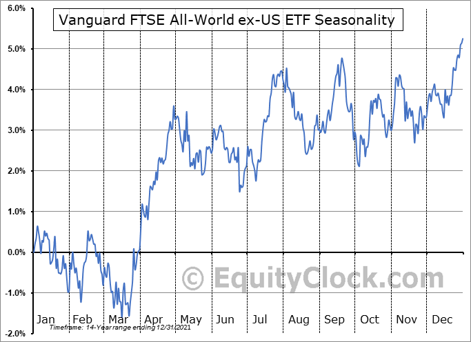 Vanguard FTSE All-World ex-US ETF (NYSE:VEU) Seasonal Chart