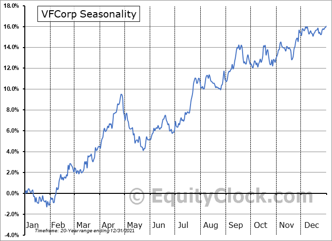 VFCorp (NYSE:VFC) Seasonal Chart