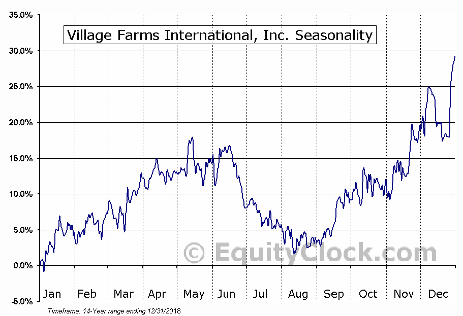 Village Farms International (TSE:VFF) Seasonal Chart
