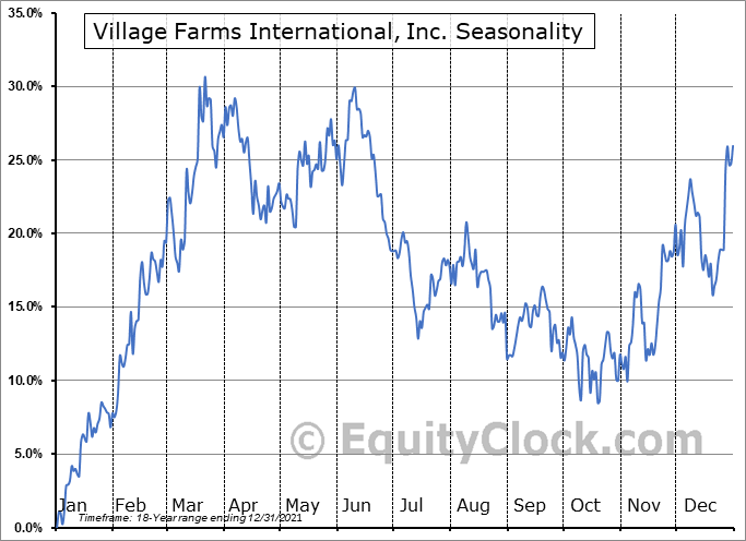 Village Farms International, Inc. (TSE:VFF.TO) Seasonal Chart