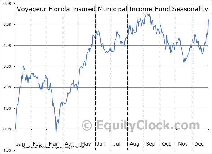 Voyageur Florida Insured Municipal Income Fund (AMEX:VFL) Seasonal Chart
