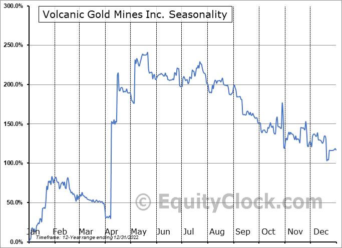 Volcanic Gold Mines Inc. (TSXV:VG.V) Seasonal Chart