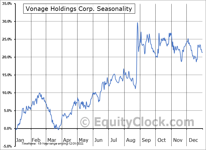 Vonage Holdings Corp. (NASD:VG) Seasonal Chart