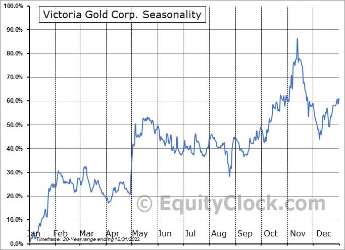 Victoria Gold Corp. (TSE:VGCX.TO) Seasonal Chart