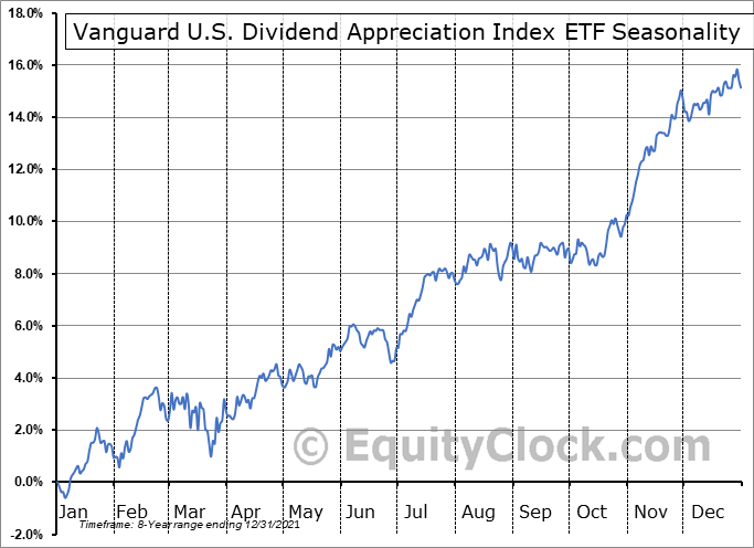 Vanguard U.S. Dividend Appreciation Index ETF (TSE:VGG.TO) Seasonal Chart
