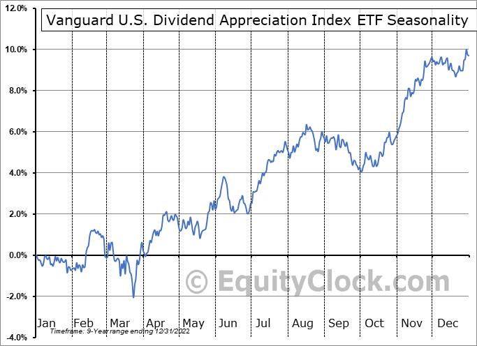 Vanguard U.S. Dividend Appreciation Index ETF (CAD-hedged) (TSE:VGH.TO) Seasonal Chart
