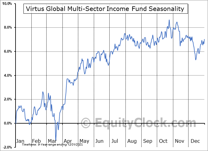 Virtus Global Multi-Sector Income Fund (NYSE:VGI) Seasonal Chart